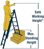Werner Ladder EU Multi-purpose Ladder Height